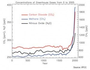 Greenhouse Gas Graph