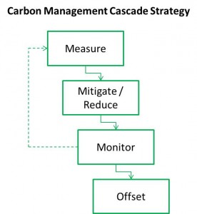 carbon-management-carbon-neutral