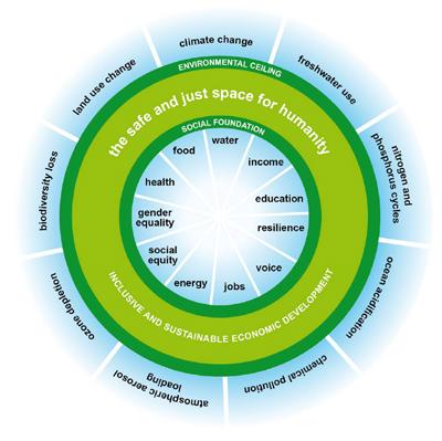 sustainability_doughnut_image