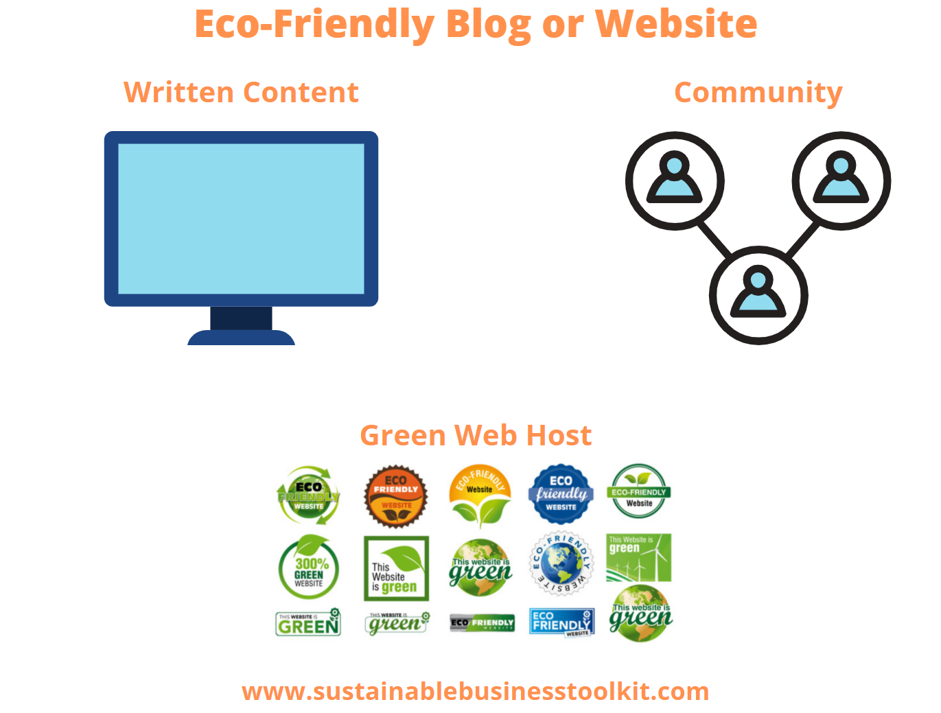 Green Business Idea: Eco-Friendly Blog or Website - Write content, foster a community, and use a green web host