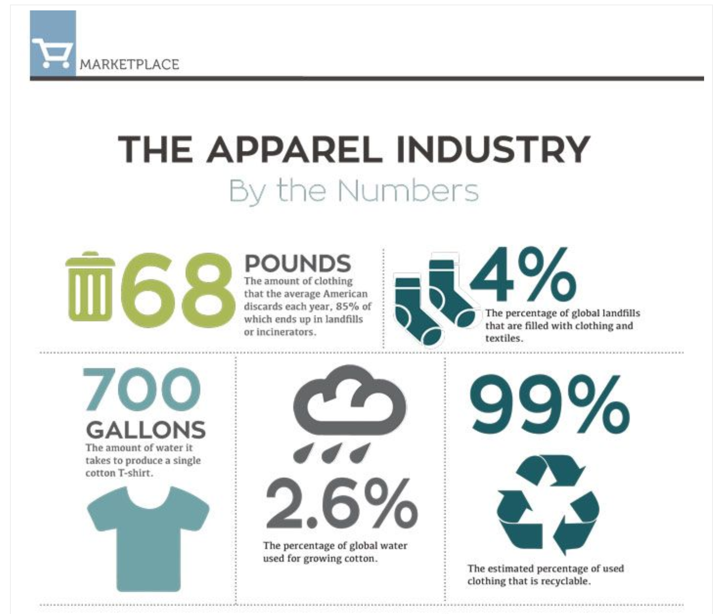 The average american discards 68lbs of clothing each year and it takes 700 gallons of water to produce one new cotton tshirt, additional statistics are available on fashionABC.org
