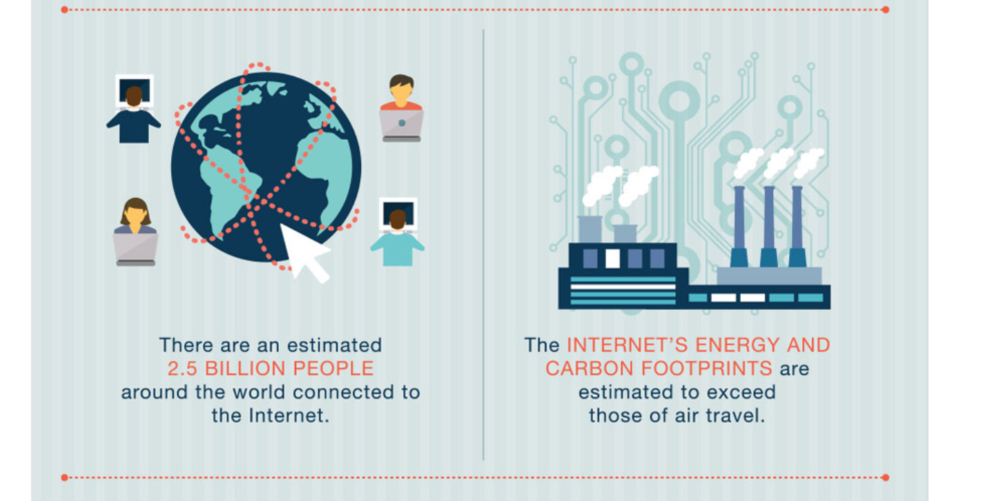 Internet Carbon Footprint