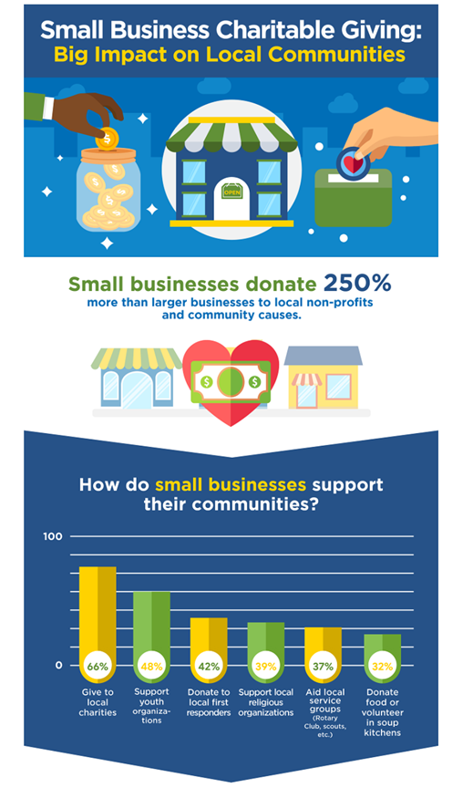 Small Business Charitable Giving infographic from Score.org