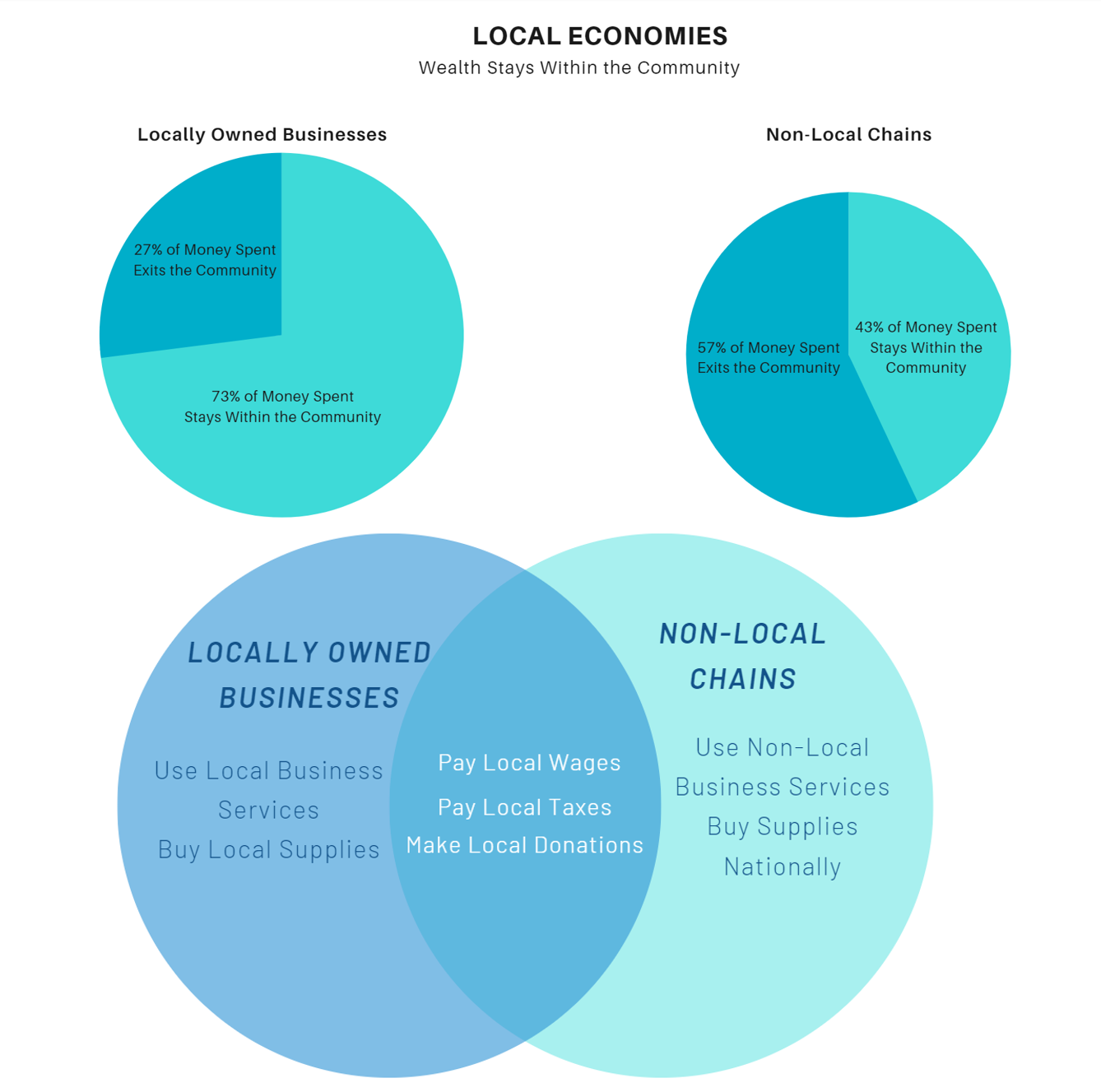 Local Economies - Wealth Graphic