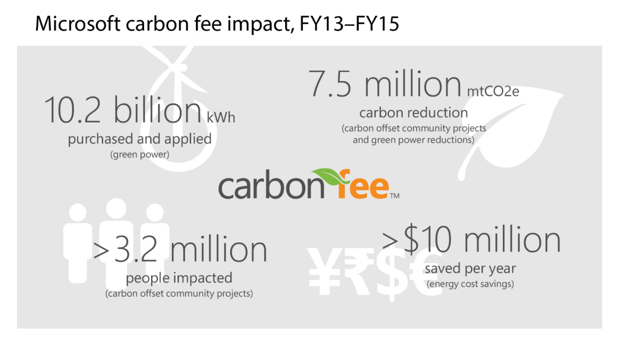 Microsoft Carbon Fees Statistics As Described Above