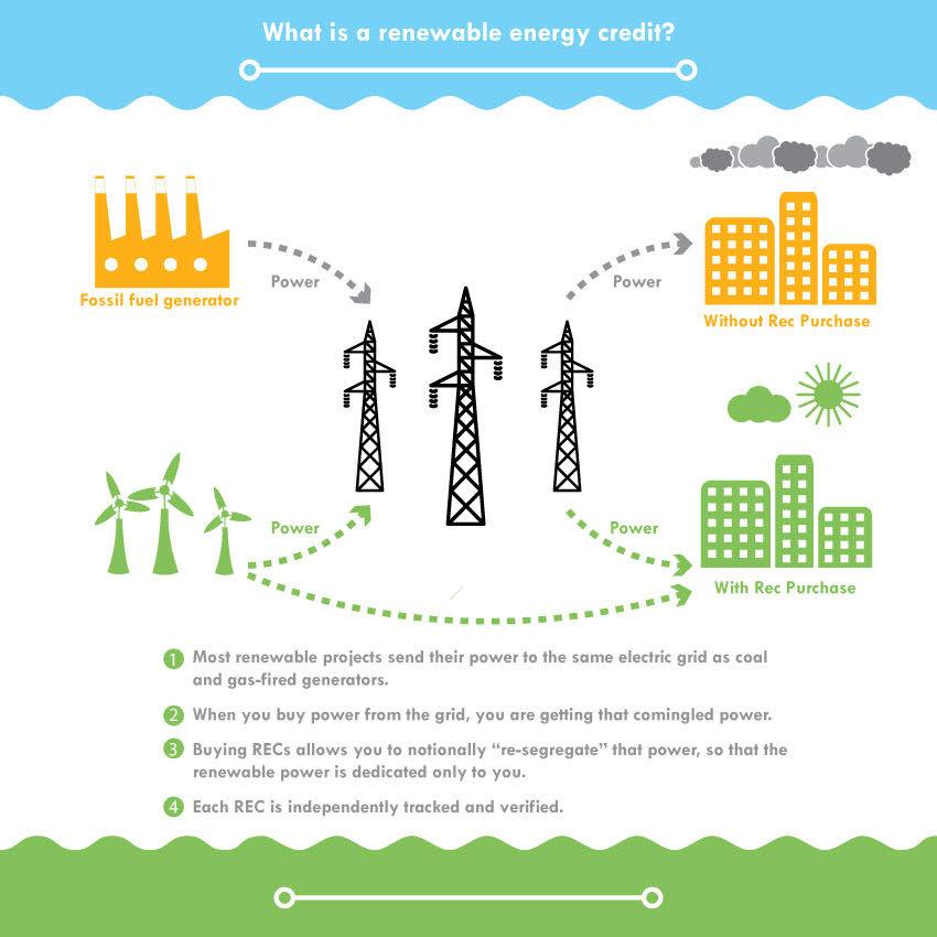Renewable Energy Credits Explained