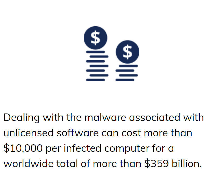 Malware Costs