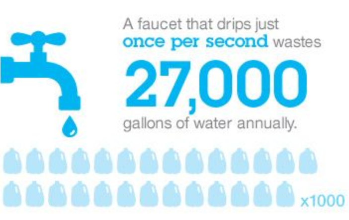 A faucet that drips one second wastes 27,000 gallons of water annually