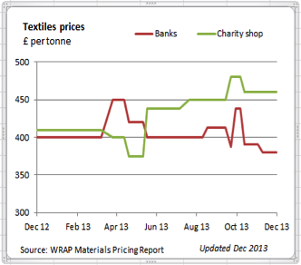 textile-prices-1