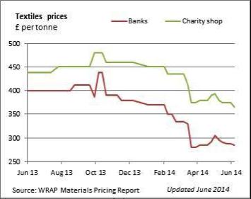 textile-prices