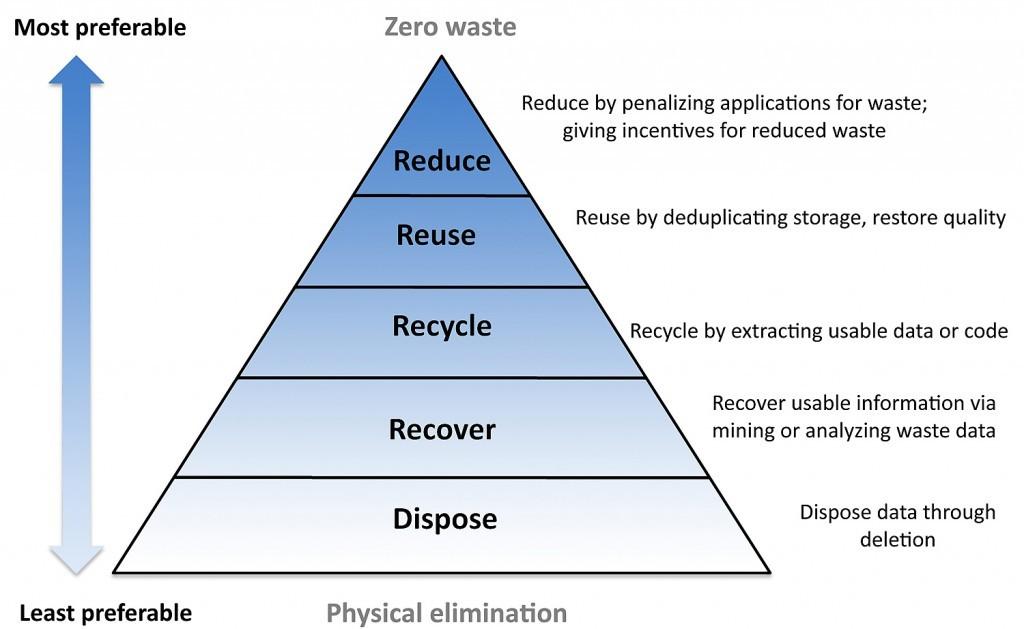 waste management pyramid